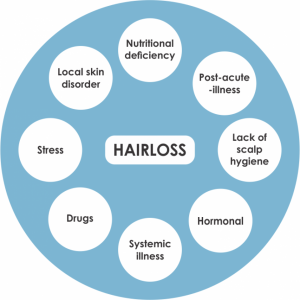 Hair loss reasons and solution